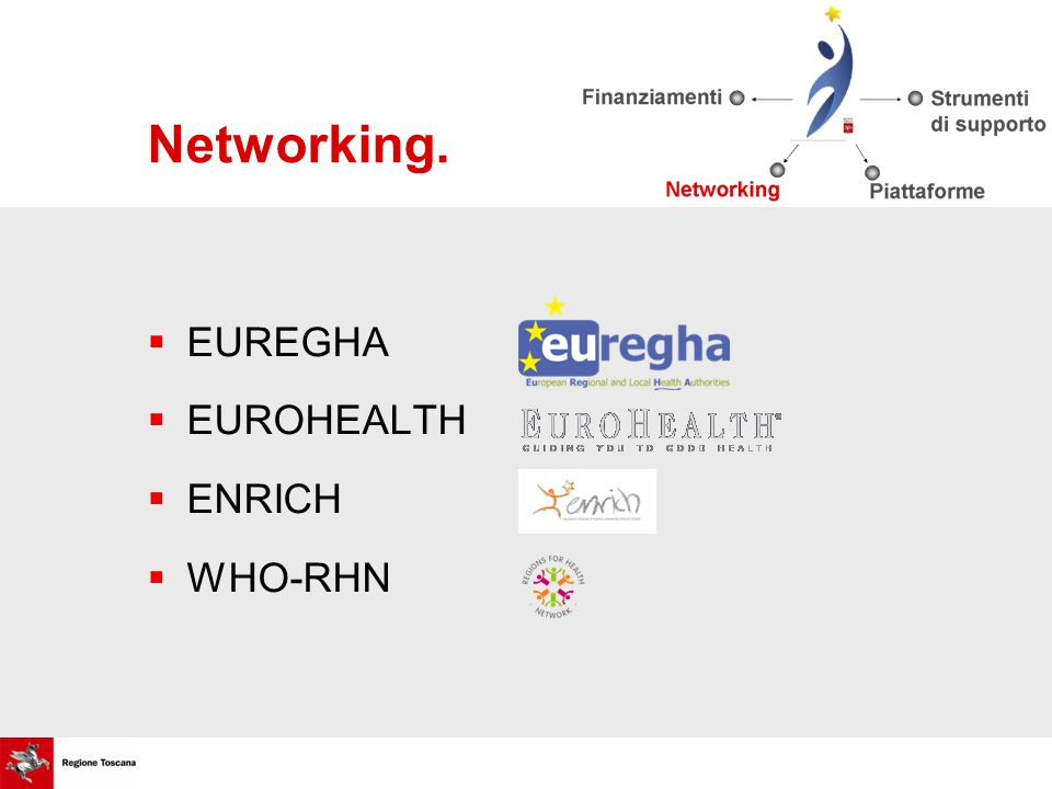 Networking.  EUREGHA  EUROHEALTH  ENRICH  WHO-RHN