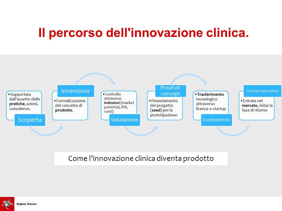 Il percorso dell innovazione clinica. Come l'innovazione clinica diventa prodotto