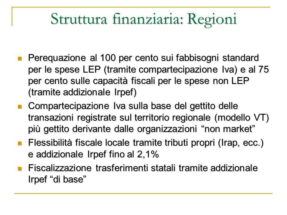 Struttura finanziaria: Regioni Perequazione al 100 per cento sui fabbisogni standard per le spese LEP (tramite compartecipazione Iva) e al 75 per cento sulle capacità fiscali per le spese non LEP (tramite addizionale Irpef) Perequazione al 100 per cento sui fabbisogni standard per le spese LEP (tramite compartecipazione Iva) e al 75 per cento sulle capacità fiscali per le spese non LEP (tramite addizionale Irpef) Compartecipazione Iva sulla base del gettito delle transazioni registrate sul territorio regionale (modello VT) più gettito derivante dalle organizzazioni non market Compartecipazione Iva sulla base del gettito delle transazioni registrate sul territorio regionale (modello VT) più gettito derivante dalle organizzazioni non market Flessibilità fiscale locale tramite tributi propri (Irap, ecc.) e addizionale Irpef fino al 2,1% Flessibilità fiscale locale tramite tributi propri (Irap, ecc.) e addizionale Irpef fino al 2,1% Fiscalizzazione trasferimenti statali tramite addizionale Irpef di base Fiscalizzazione trasferimenti statali tramite addizionale Irpef di base