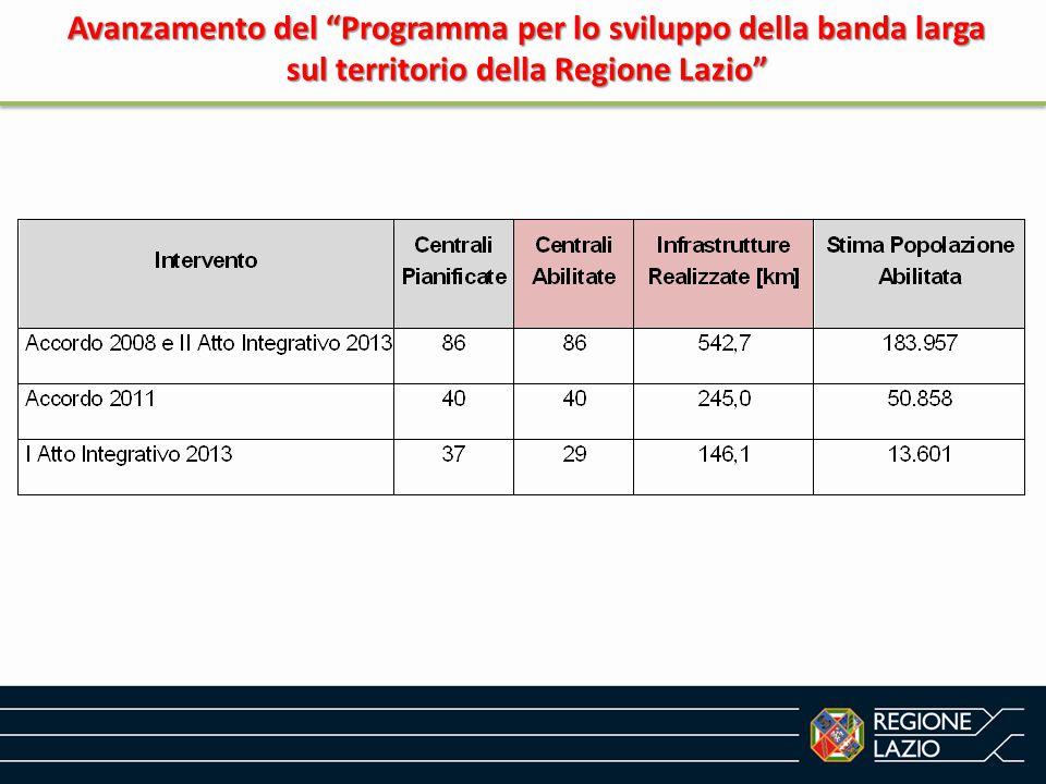 Avanzamento del Programma per lo sviluppo della banda larga sul territorio della Regione Lazio