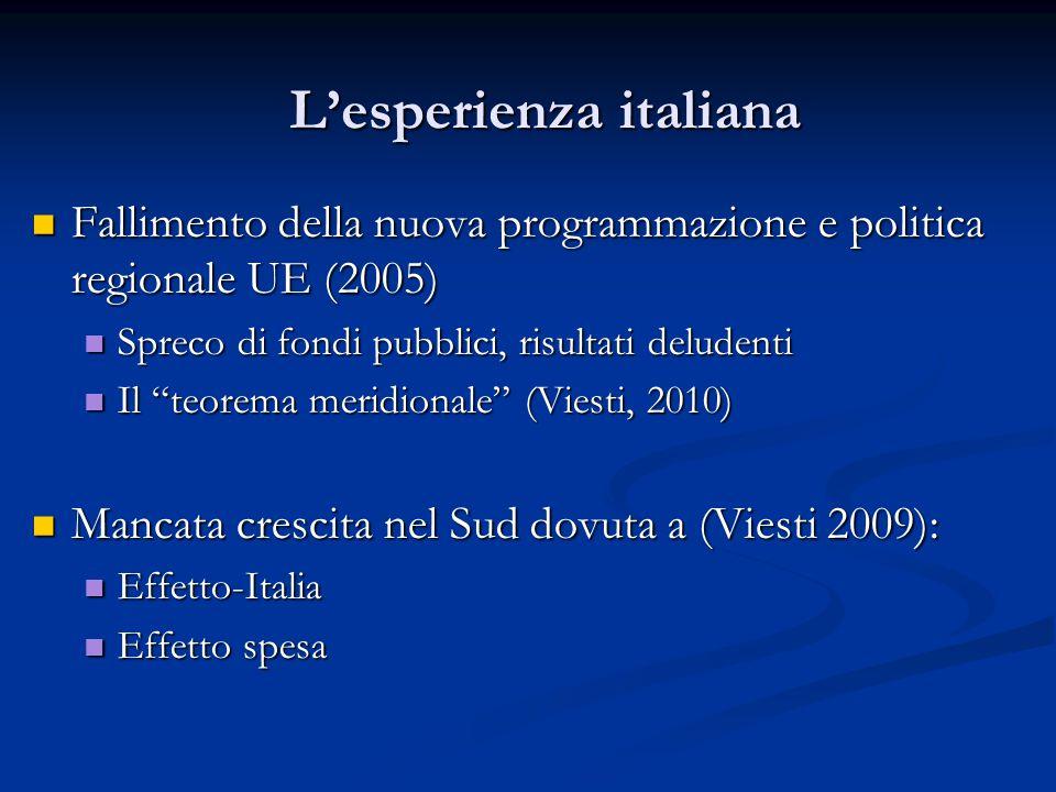 L'esperienza italiana Fallimento della nuova programmazione e politica regionale UE (2005) Fallimento della nuova programmazione e politica regionale UE (2005) Spreco di fondi pubblici, risultati deludenti Spreco di fondi pubblici, risultati deludenti Il teorema meridionale (Viesti, 2010) Il teorema meridionale (Viesti, 2010) Mancata crescita nel Sud dovuta a (Viesti 2009): Mancata crescita nel Sud dovuta a (Viesti 2009): Effetto-Italia Effetto-Italia Effetto spesa Effetto spesa