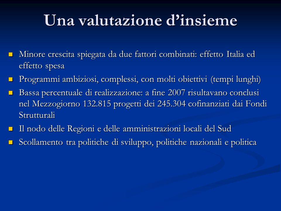 Una valutazione d'insieme Minore crescita spiegata da due fattori combinati: effetto Italia ed effetto spesa Minore crescita spiegata da due fattori combinati: effetto Italia ed effetto spesa Programmi ambiziosi, complessi, con molti obiettivi (tempi lunghi) Programmi ambiziosi, complessi, con molti obiettivi (tempi lunghi) Bassa percentuale di realizzazione: a fine 2007 risultavano conclusi nel Mezzogiorno 132.815 progetti dei 245.304 cofinanziati dai Fondi Strutturali Bassa percentuale di realizzazione: a fine 2007 risultavano conclusi nel Mezzogiorno 132.815 progetti dei 245.304 cofinanziati dai Fondi Strutturali Il nodo delle Regioni e delle amministrazioni locali del Sud Il nodo delle Regioni e delle amministrazioni locali del Sud Scollamento tra politiche di sviluppo, politiche nazionali e politica Scollamento tra politiche di sviluppo, politiche nazionali e politica
