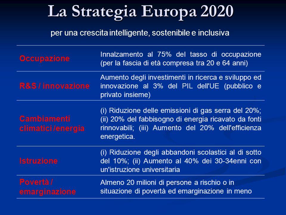 La Strategia Europa 2020 Occupazione Innalzamento al 75% del tasso di occupazione (per la fascia di età compresa tra 20 e 64 anni) R&S / innovazione Aumento degli investimenti in ricerca e sviluppo ed innovazione al 3% del PIL dell UE (pubblico e privato insieme) Cambiamenti climatici /energia (i) Riduzione delle emissioni di gas serra del 20%; (ii) 20% del fabbisogno di energia ricavato da fonti rinnovabili; (iii) Aumento del 20% dell efficienza energetica.