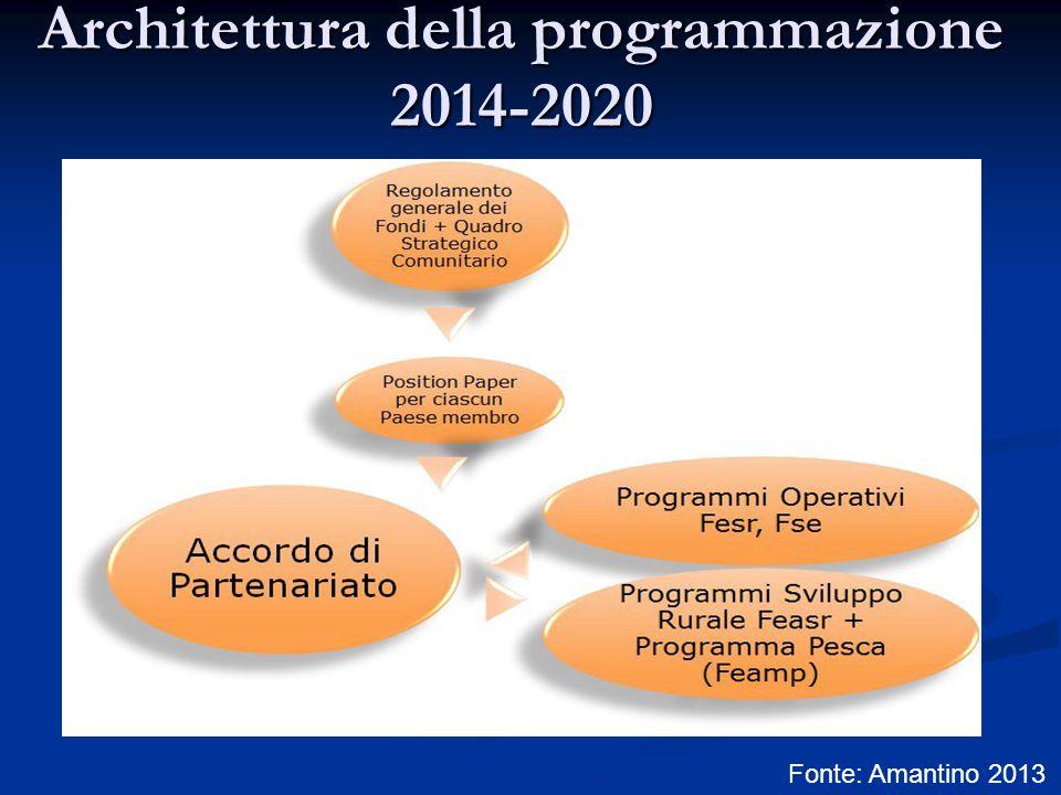 Architettura della programmazione 2014-2020 Fonte: Amantino 2013