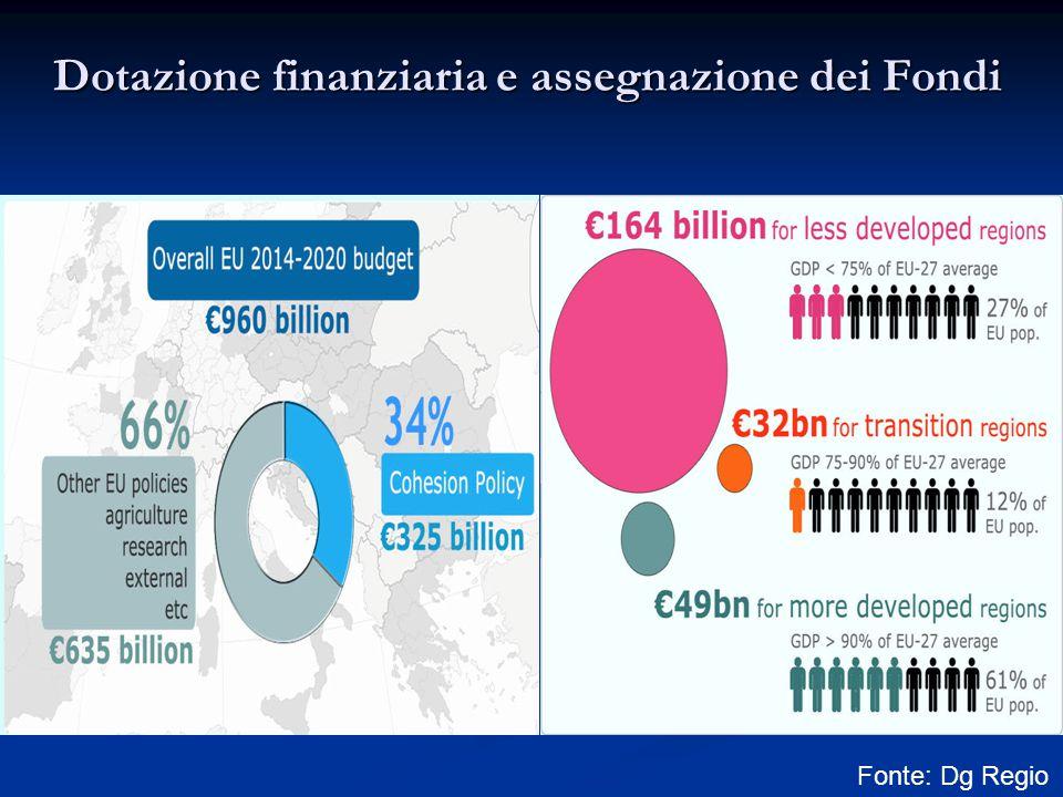 Dotazione finanziaria e assegnazione dei Fondi Fonte: Dg Regio