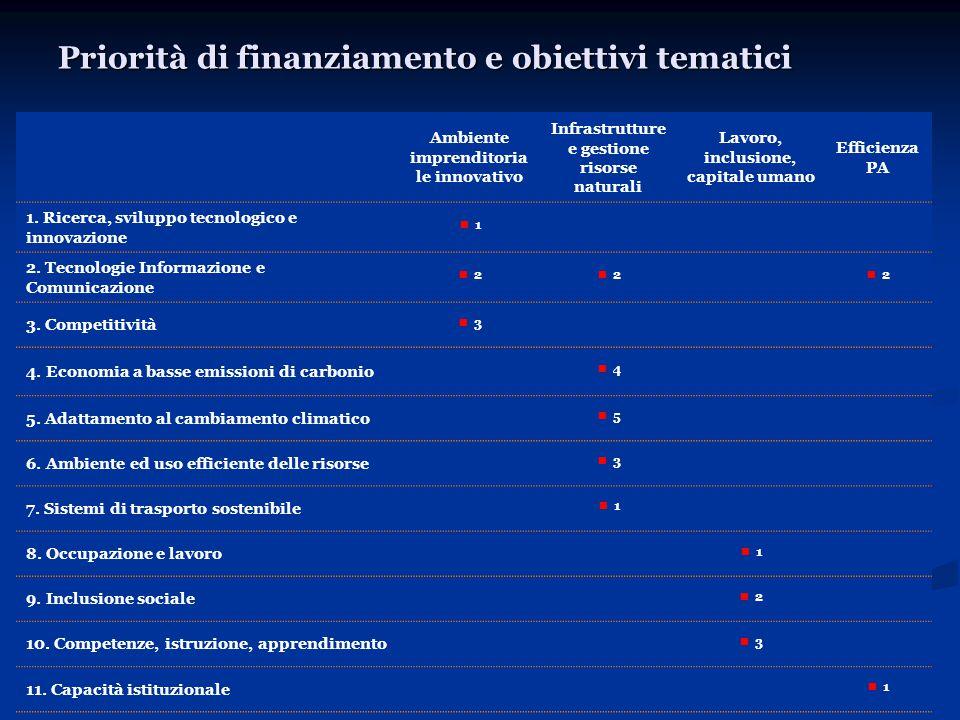 Priorità di finanziamento e obiettivi tematici Ambiente imprenditoria le innovativo Infrastrutture e gestione risorse naturali Lavoro, inclusione, capitale umano Efficienza PA 1.