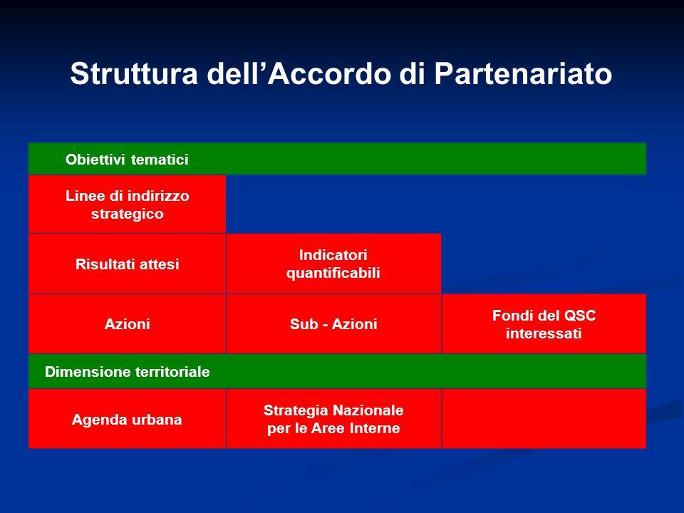Struttura dell'Accordo di Partenariato Obiettivi tematici Linee di indirizzo strategico Risultati attesi Indicatori quantificabili AzioniSub - Azioni Fondi del QSC interessati Dimensione territoriale Agenda urbana Strategia Nazionale per le Aree Interne
