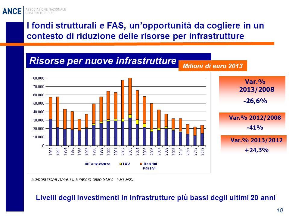 10 I fondi strutturali e FAS, un'opportunità da cogliere in un contesto di riduzione delle risorse per infrastrutture Risorse per nuove infrastrutture Milioni di euro 2013 Livelli degli investimenti in infrastrutture più bassi degli ultimi 20 anni Var.% 2013/2012 +24,3% Var.% 2012/2008 -41% Var.% 2013/2008 -26,6%
