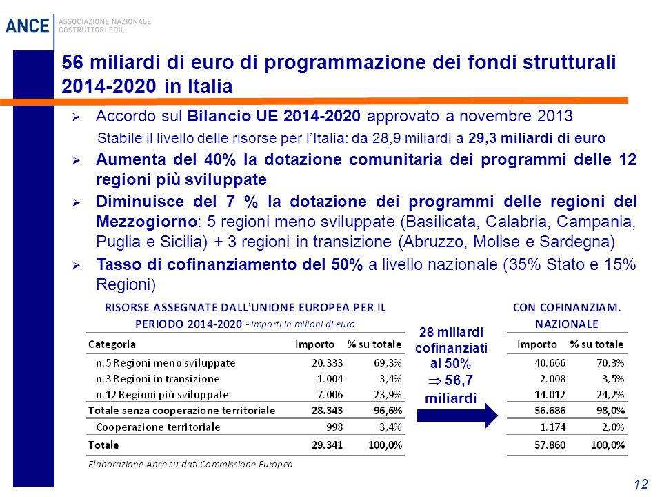 56 miliardi di euro di programmazione dei fondi strutturali 2014-2020 in Italia 12  Accordo sul Bilancio UE 2014-2020 approvato a novembre 2013 Stabile il livello delle risorse per l'Italia: da 28,9 miliardi a 29,3 miliardi di euro  Aumenta del 40% la dotazione comunitaria dei programmi delle 12 regioni più sviluppate  Diminuisce del 7 % la dotazione dei programmi delle regioni del Mezzogiorno: 5 regioni meno sviluppate (Basilicata, Calabria, Campania, Puglia e Sicilia) + 3 regioni in transizione (Abruzzo, Molise e Sardegna)  Tasso di cofinanziamento del 50% a livello nazionale (35% Stato e 15% Regioni) 28 miliardi cofinanziati al 50%  56,7 miliardi