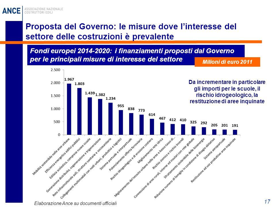 Proposta del Governo: le misure dove l'interesse del settore delle costruzioni è prevalente 17 Fondi europei 2014-2020: i finanziamenti proposti dal G