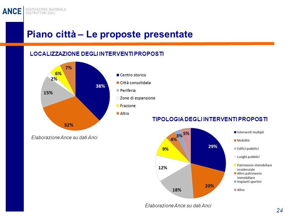 Piano città – Le proposte presentate 24 LOCALIZZAZIONE DEGLI INTERVENTI PROPOSTI Elaborazione Ance su dati Anci TIPOLOGIA DEGLI INTERVENTI PROPOSTI