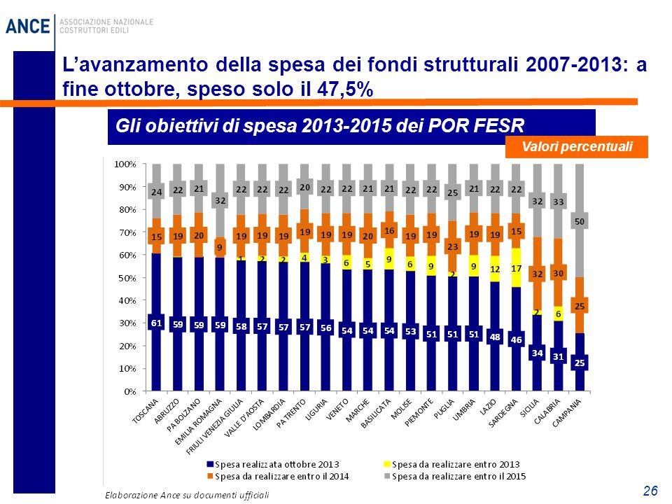 26 L'avanzamento della spesa dei fondi strutturali 2007-2013: a fine ottobre, speso solo il 47,5% Gli obiettivi di spesa 2013-2015 dei POR FESR Valori percentuali