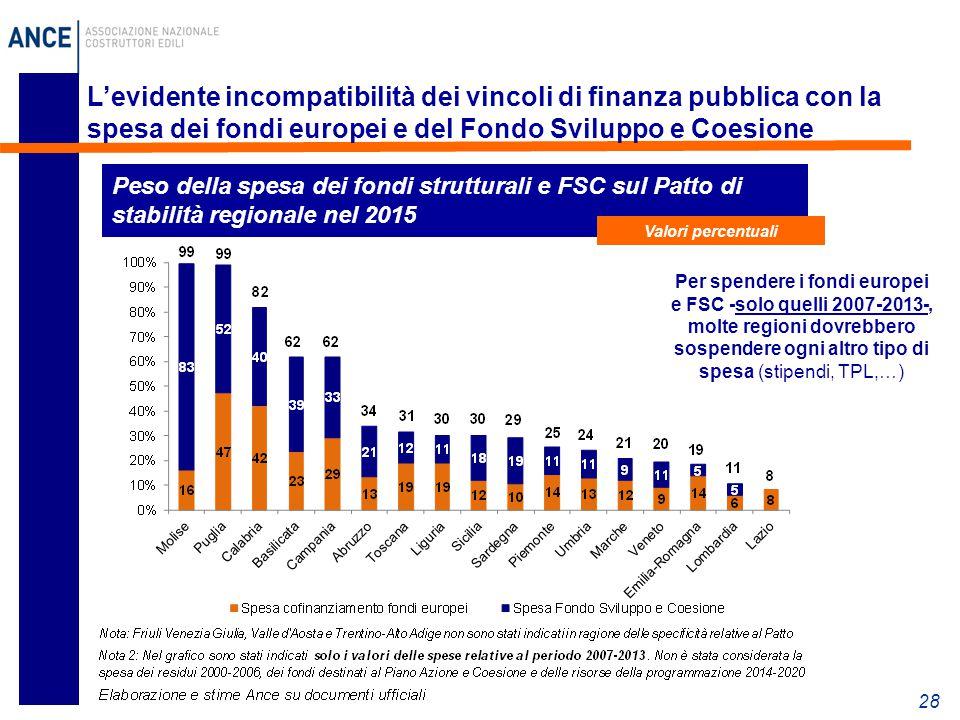 28 L'evidente incompatibilità dei vincoli di finanza pubblica con la spesa dei fondi europei e del Fondo Sviluppo e Coesione Peso della spesa dei fondi strutturali e FSC sul Patto di stabilità regionale nel 2015 Valori percentuali Per spendere i fondi europei e FSC -solo quelli 2007-2013-, molte regioni dovrebbero sospendere ogni altro tipo di spesa (stipendi, TPL,…)