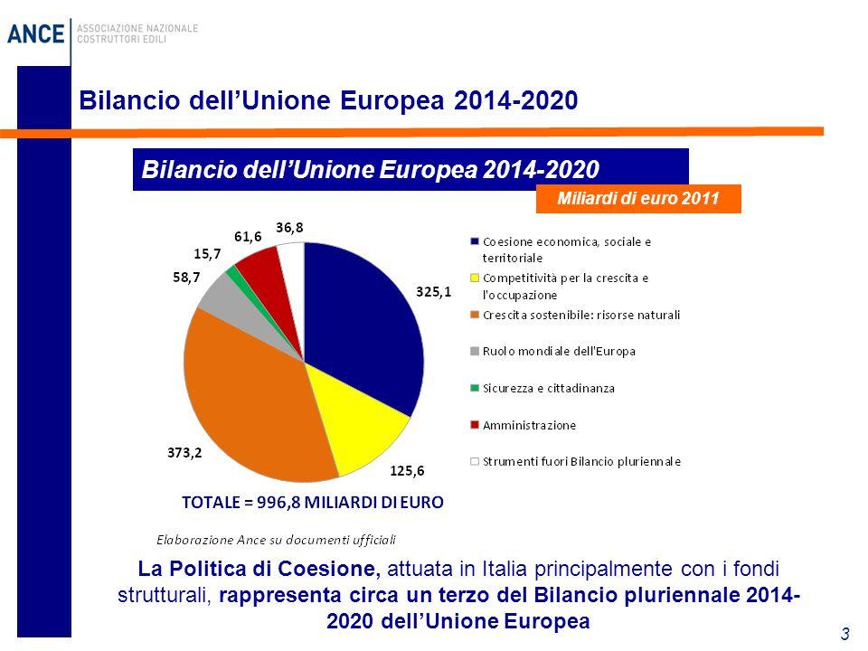 3 Bilancio dell'Unione Europea 2014-2020 Miliardi di euro 2011 La Politica di Coesione, attuata in Italia principalmente con i fondi strutturali, rapp