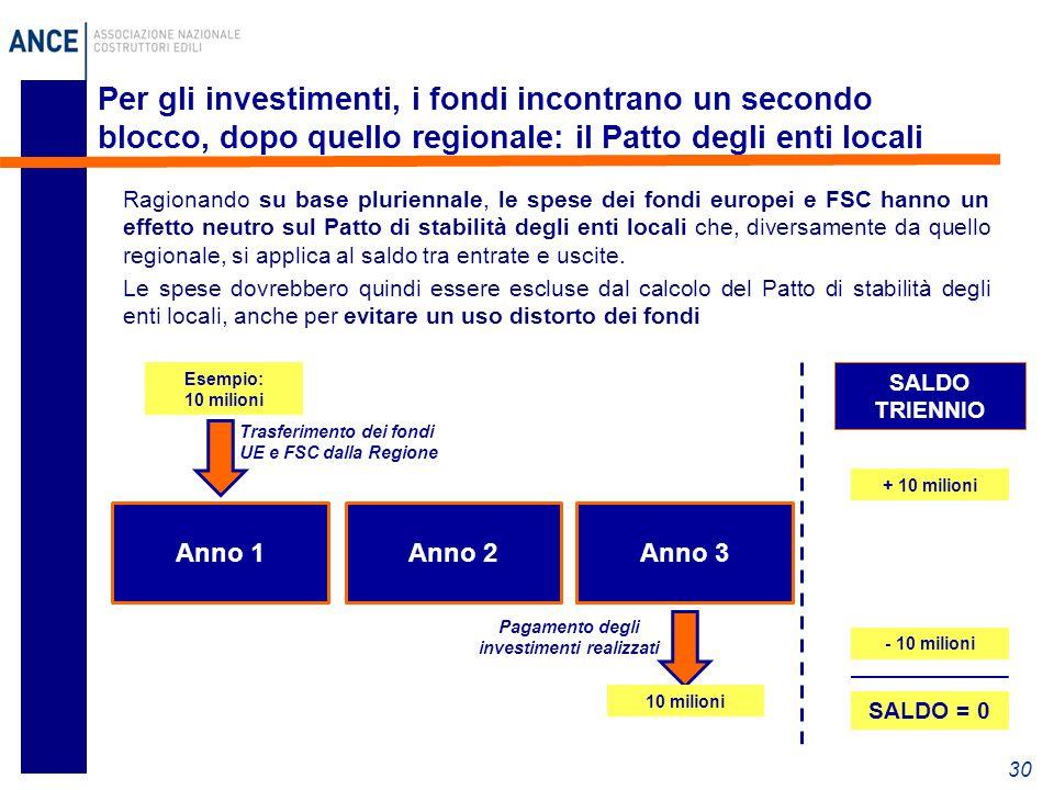Trasferimento dei fondi UE e FSC dalla Regione Per gli investimenti, i fondi incontrano un secondo blocco, dopo quello regionale: il Patto degli enti