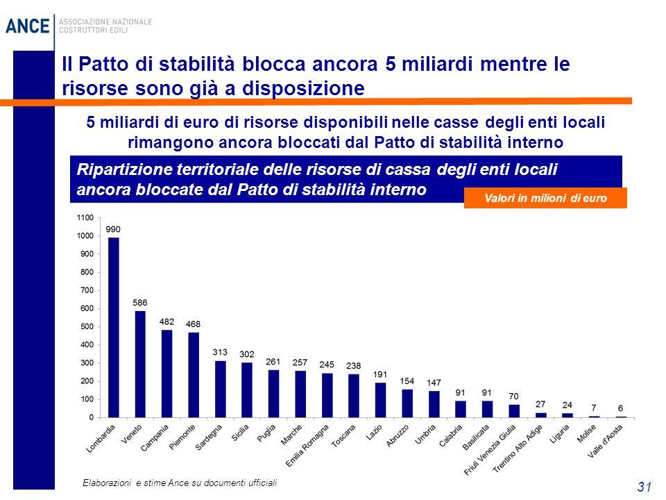 31 Il Patto di stabilità blocca ancora 5 miliardi mentre le risorse sono già a disposizione 5 miliardi di euro di risorse disponibili nelle casse degl