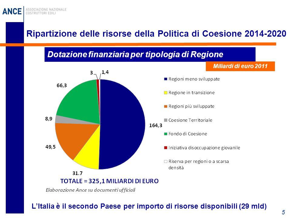 5 Ripartizione delle risorse della Politica di Coesione 2014-2020 L'Italia è il secondo Paese per importo di risorse disponibili (29 mld) Dotazione finanziaria per tipologia di Regione Miliardi di euro 2011
