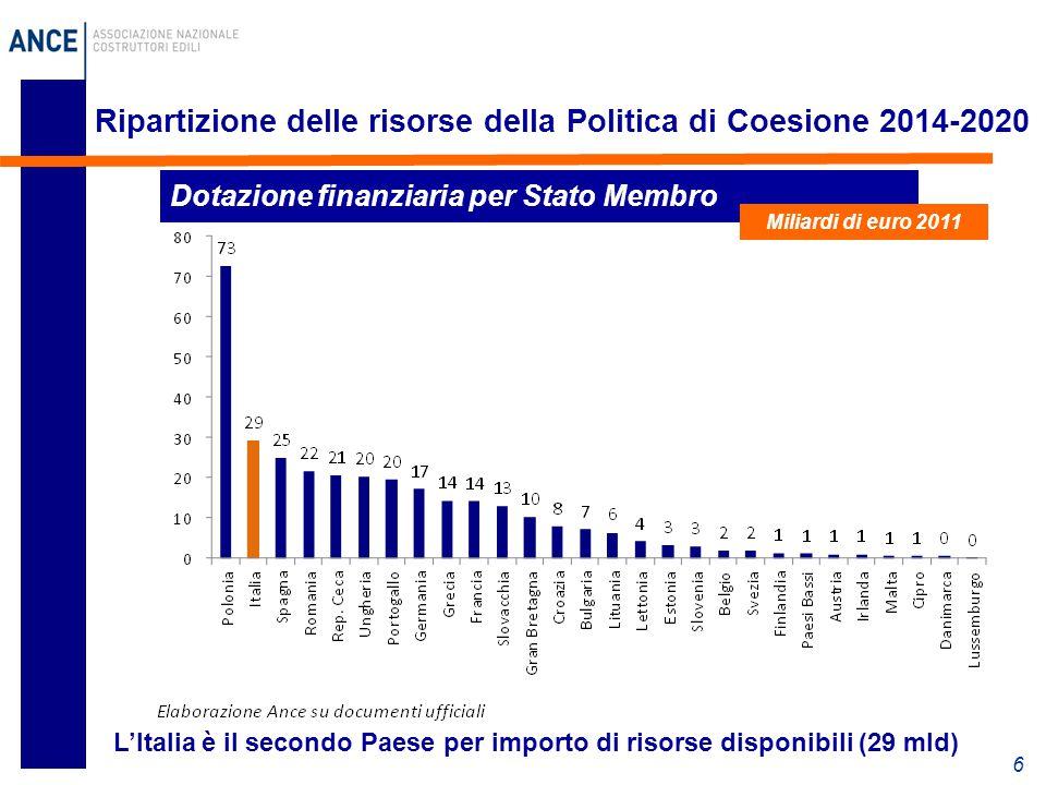 6 Ripartizione delle risorse della Politica di Coesione 2014-2020 L'Italia è il secondo Paese per importo di risorse disponibili (29 mld) Dotazione fi