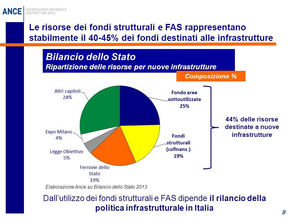 9 Le risorse dei fondi strutturali e FAS rappresentano stabilmente il 40-45% dei fondi destinati alle infrastrutture Bilancio dello Stato Ripartizione delle risorse per nuove infrastrutture Composizione % Dall'utilizzo dei fondi strutturali e FAS dipende il rilancio della politica infrastrutturale in Italia 44% delle risorse destinate a nuove infrastrutture Elaborazione Ance su Bilancio dello Stato 2013