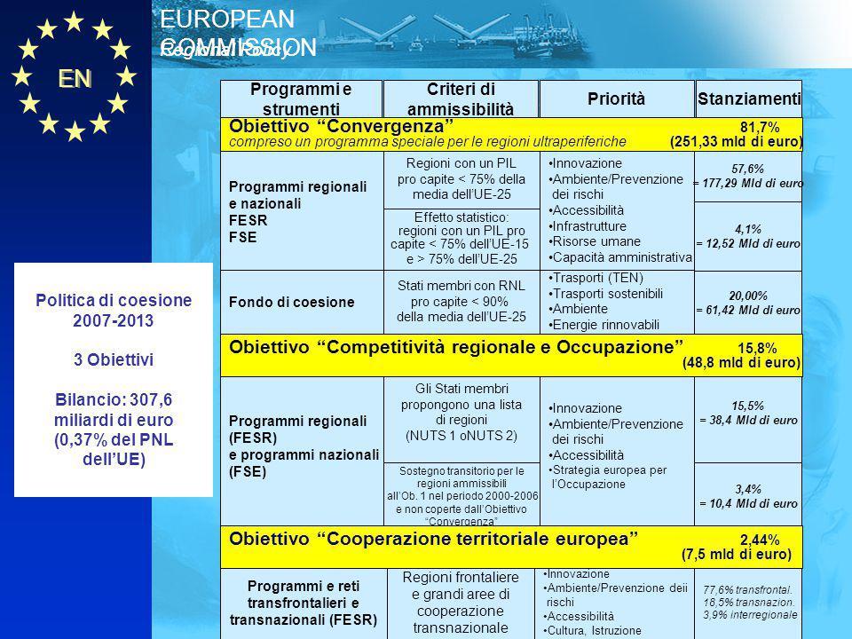 EN Regional Policy EUROPEAN COMMISSION Programmi e strumenti Criteri di ammissibilità PrioritàStanziamenti Politica di coesione 2007-2013 3 Obiettivi