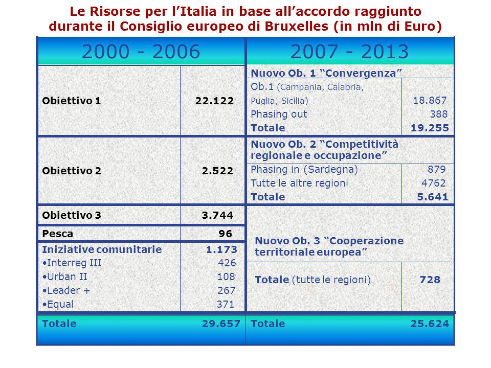 Obiettivo 1 22.122 Le Risorse per l'Italia in base all'accordo raggiunto durante il Consiglio europeo di Bruxelles (in mln di Euro) 2000 - 20062007 -