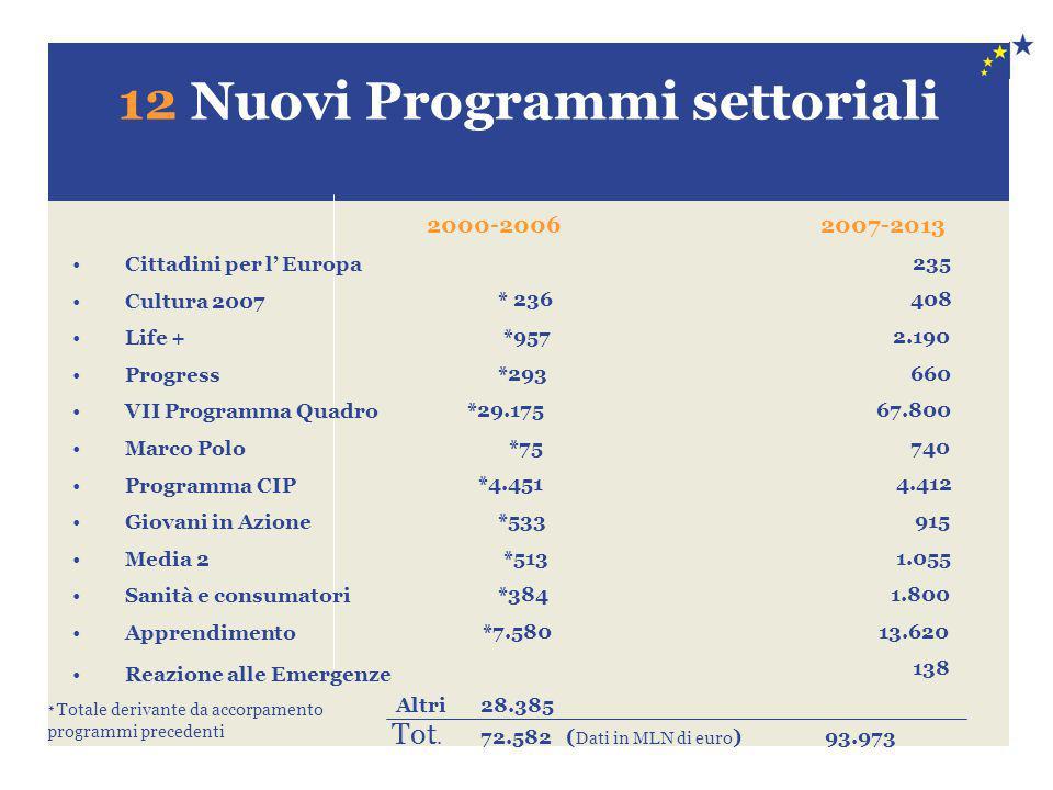 12 Nuovi Programmi settoriali Cittadini per l' Europa Cultura 2007 Life + Progress VII Programma Quadro Marco Polo Programma CIP Giovani in Azione Med
