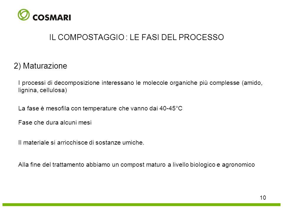 2) Maturazione I processi di decomposizione interessano le molecole organiche più complesse (amido, lignina, cellulosa) La fase è mesofila con tempera