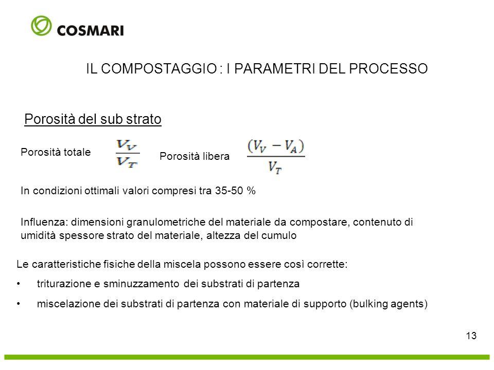 Porosità del sub strato In condizioni ottimali valori compresi tra 35-50 % Influenza: dimensioni granulometriche del materiale da compostare, contenut