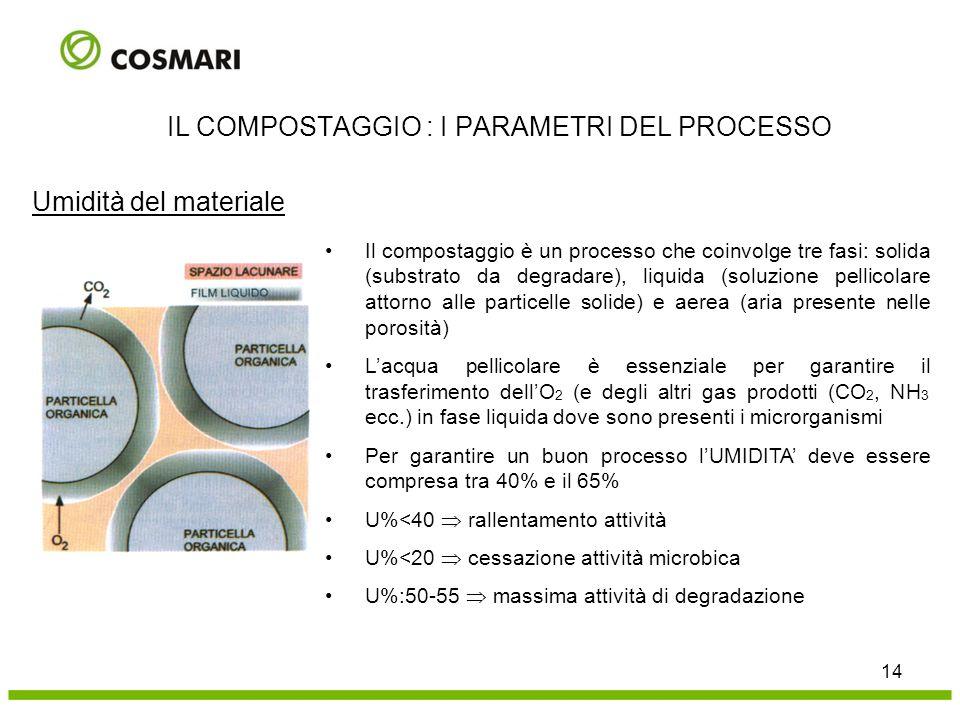 Umidità del materiale 14 IL COMPOSTAGGIO : I PARAMETRI DEL PROCESSO Il compostaggio è un processo che coinvolge tre fasi: solida (substrato da degrada