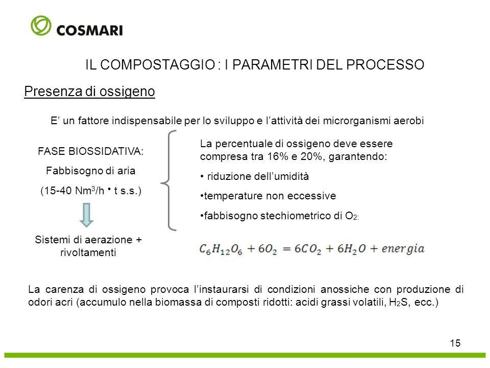 Presenza di ossigeno 15 IL COMPOSTAGGIO : I PARAMETRI DEL PROCESSO E' un fattore indispensabile per lo sviluppo e l'attività dei microrganismi aerobi