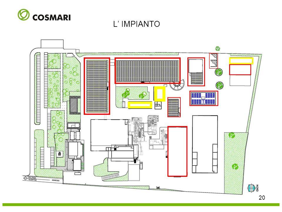 20 L' IMPIANTO Biossidazione FORSU Biossidazione FOS Stoccaggio umido e miscelazione Stoccaggio compost raffinato maturazione Impianto bio- reattori s
