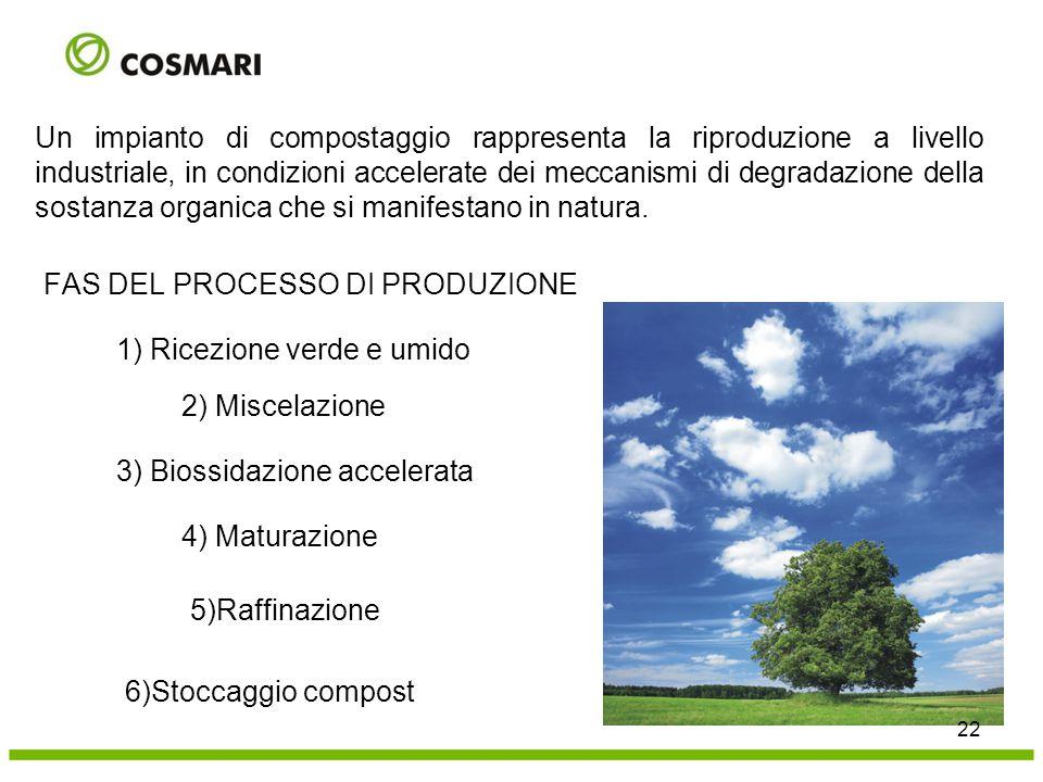 Un impianto di compostaggio rappresenta la riproduzione a livello industriale, in condizioni accelerate dei meccanismi di degradazione della sostanza