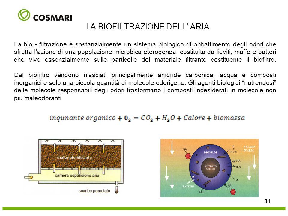 La bio - filtrazione è sostanzialmente un sistema biologico di abbattimento degli odori che sfrutta l'azione di una popolazione microbica eterogenea,