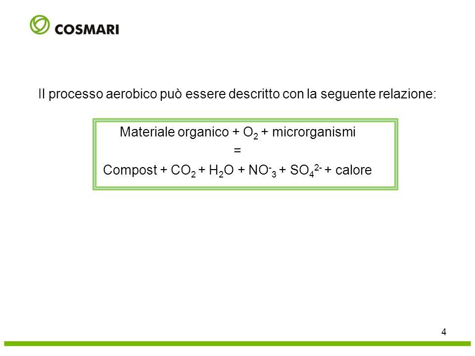4 Il processo aerobico può essere descritto con la seguente relazione: Materiale organico + O 2 + microrganismi = Compost + CO 2 + H 2 O + NO - 3 + SO