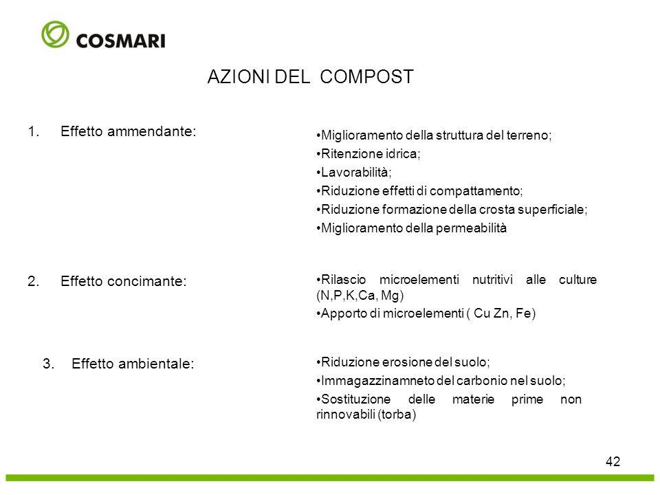 1.Effetto ammendante: Miglioramento della struttura del terreno; Ritenzione idrica; Lavorabilità; Riduzione effetti di compattamento; Riduzione formaz