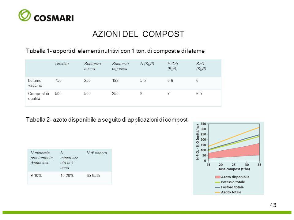 UmiditàSostanza secca Sostanza organica N (Kg/t)P2O5 (Kg/t) K2O (Kg/t) Letame vaccino 7502501925.56.66 Compost di qualità 500 250876.5 N minerale pron