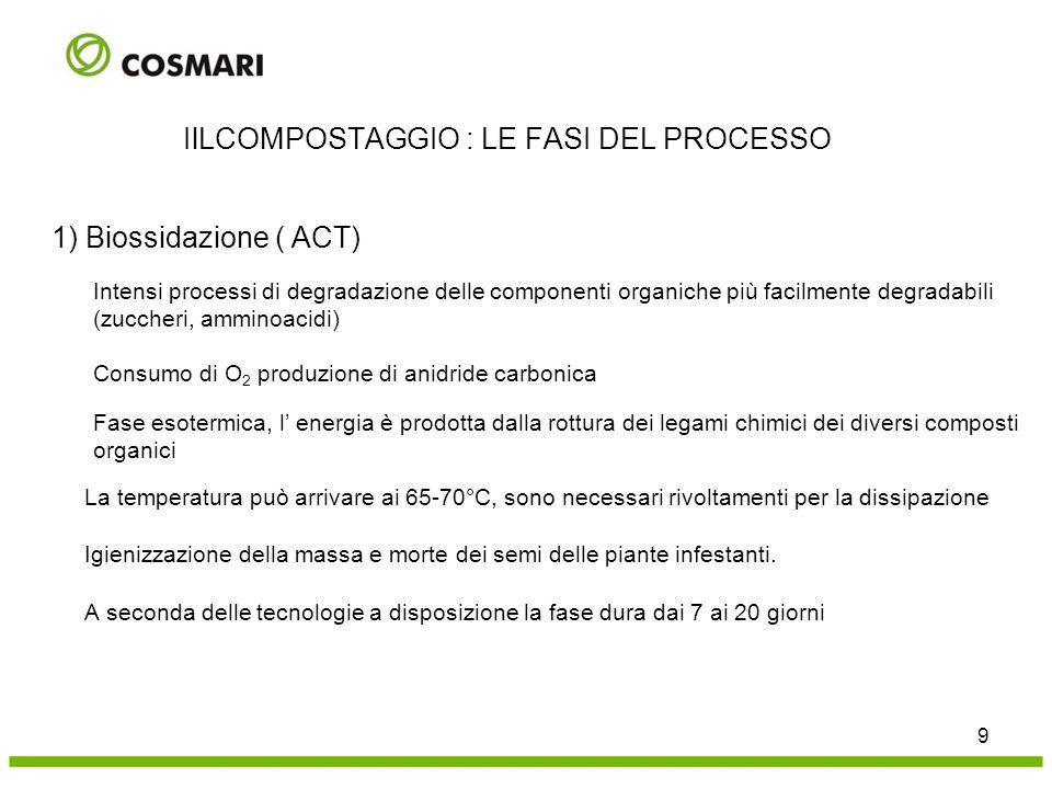 1) Biossidazione ( ACT) Intensi processi di degradazione delle componenti organiche più facilmente degradabili (zuccheri, amminoacidi) Consumo di O 2