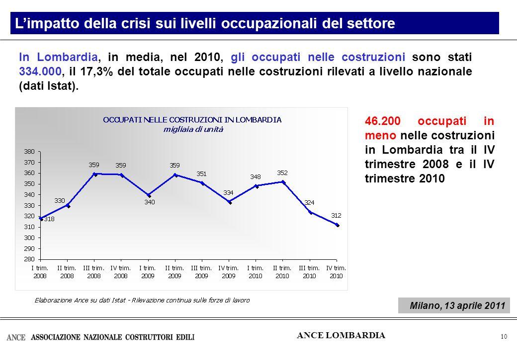 11 Tra il 2008 e il 2010, il numero di ore autorizzate in Lombardia è più che quadruplicato, passando da poco più di 4 milioni di ore a quasi 18 milioni Cassa Integrazione Guadagni in Lombardia ITALIA (Cig totale) 2009/2008: +93,0% 2010/2009: +33,1% Biennio 2009-2010: +156,9% ANCE LOMBARDIA Milano, 13 aprile 2011