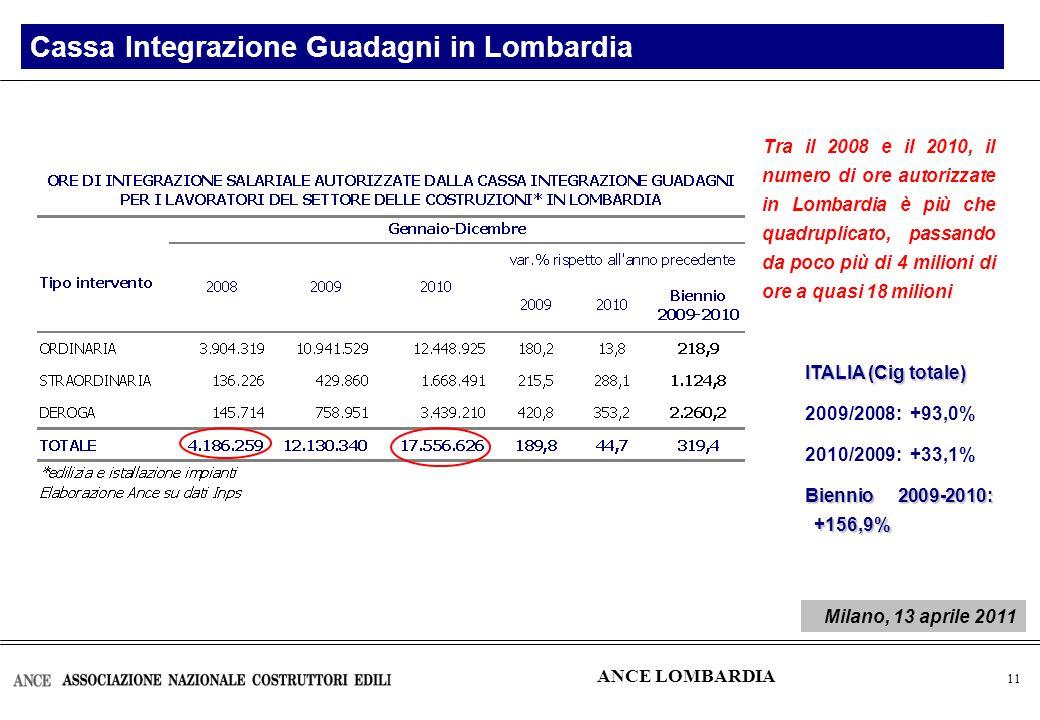 12 Contratti di compravendita di unità immobiliari ad uso abitativo (numero) Il mercato abitativo in Italia migliaia Triennio 2007- 2009: -27,9% ANCE LOMBARDIA Milano, 13 aprile 2011