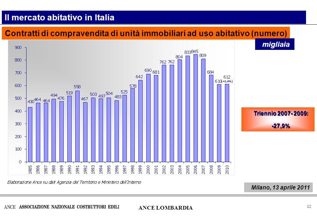 13 Il mercato abitativo in Italia Ripartizione per area geografica Contratti di compravendita di unità immobiliari ad uso abitativo ANCE LOMBARDIA Milano, 13 aprile 2011