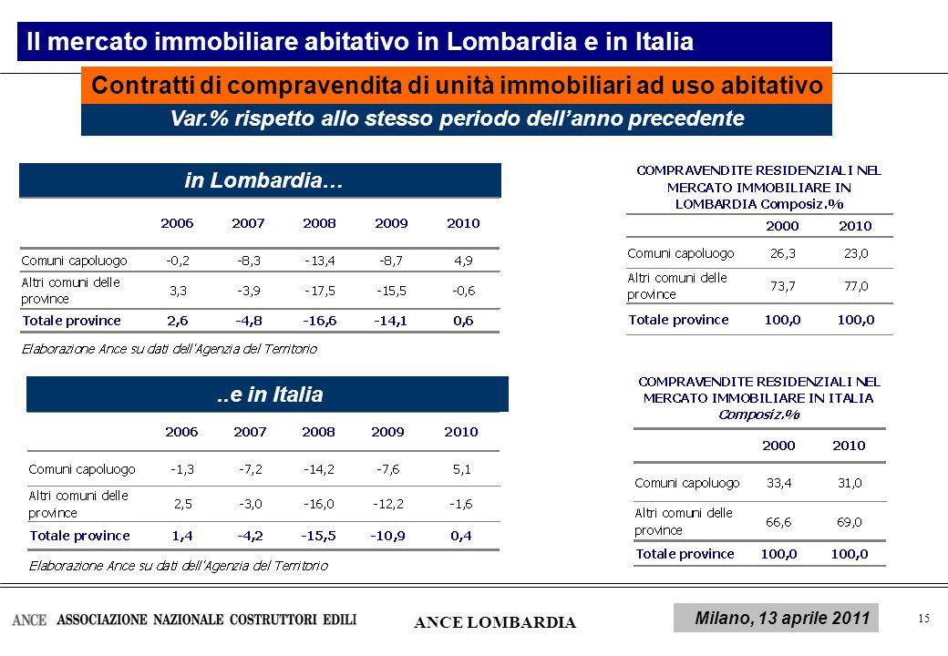 16 Contratti di compravendita di unità immobiliari ad uso abitativo Il mercato immobiliare abitativo in Lombardia ANCE LOMBARDIA Milano, 13 aprile 2011