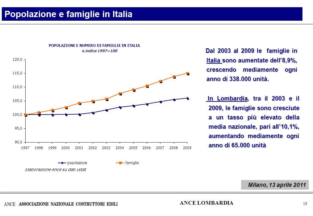 19 Popolazione residente in Lombardia Variazioni % 2001/1991 Variazioni % 2009/2001 ANCE LOMBARDIA Milano, 13 aprile 2011