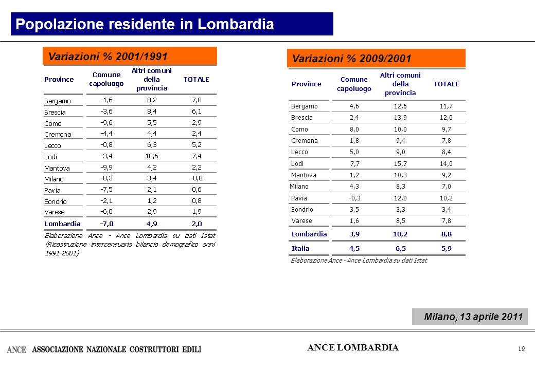20 Popolazione residente in Lombardia Variazioni % 2005/2001Variazioni % 2009/2005 ANCE LOMBARDIA Milano, 13 aprile 2011