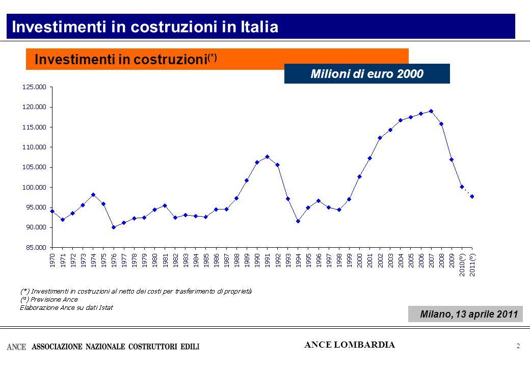 3 Investimenti in costruzioni in Italia (*) Investimenti in costruzioni: consuntivi e previsioni ANCE LOMBARDIA Milano, 13 aprile 2011