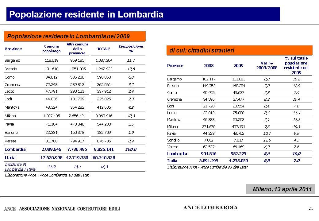 22 Flusso di nuovi mutui erogati per investimenti in edilizia Il credito nel settore delle costruzioni in Lombardia Importo in milioni di euro Nei primi 9 mesi del 2010 in Italia i finanziamenti per investimenti in edilizia residenziale sono diminuiti dello 0,8%, i finanziamenti per investimenti in edilizia non residenziale sono diminuiti del 2,3% ANCE LOMBARDIA Milano, 13 aprile 2011