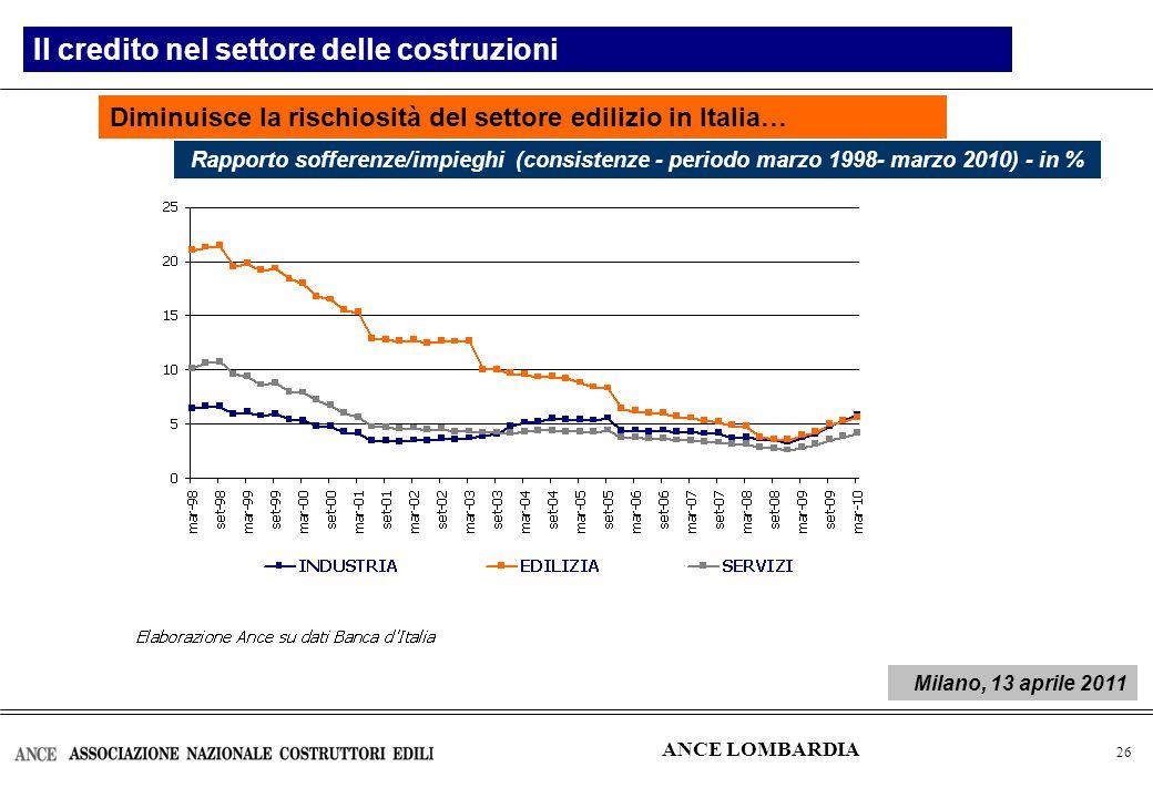 27 Il credito nel settore delle costruzioni …e nel Nord Ovest ANCE LOMBARDIA Rapporto sofferenze/impieghi (consistenze - periodo marzo 1998- marzo 2010) - in % Milano, 13 aprile 2011
