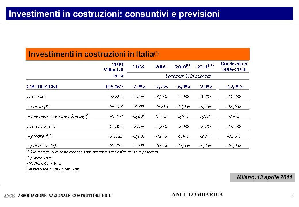 4 Investimenti in costruzioni in Lombardia (*) Investimenti in costruzioni: consuntivi e previsioni ANCE LOMBARDIA Milano, 13 aprile 2011