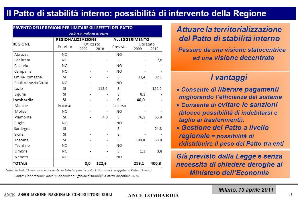 32 Il Patto di stabilità interno: i benefici della regionalizzazione La Lombardia è la Regione con il maggior numero di Comuni soggetti a Patto Il 29% dei Comuni è soggetto a Patto, in linea con la media nazionale Attuare la Regionalizzazione del Patto di stabilità interno:  Maggiore efficienza e sostenibilità degli investimenti pubblici: nessun blocco dell'indebitamento per i Comuni inadempienti (67 Comuni nel 2010) e 175 milioni di euro liberati ANCE LOMBARDIA Milano, 13 aprile 2011 Secondo l'Anci, la Lombardia è la Regione in cui è più pertinente regonalizzare il Patto