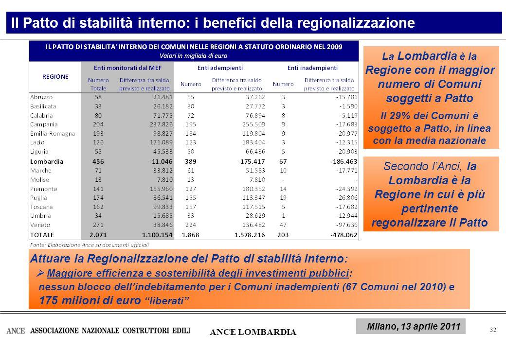 33 Risorse per nuove infrastrutture Manovra di finanza pubblica per il 2011 Milioni di euro 2011 ANCE LOMBARDIA 200920102011 Totale risorse (1)17.14415.52012.666 Var.