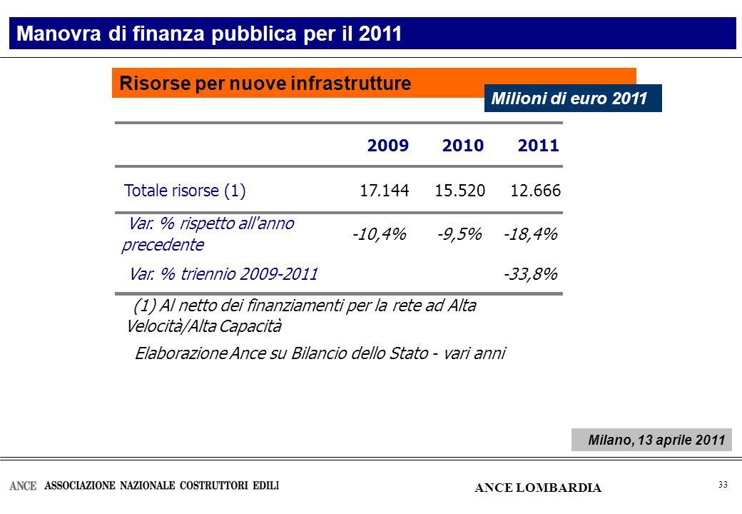 34 Risorse disponibili per nuove infrastrutture Manovra di finanza pubblica per il 2011 Milioni di euro 2011 ANCE LOMBARDIA Elaborazione Ance su dati Bilancio dello Stato – Vari anni Milano, 13 aprile 2011